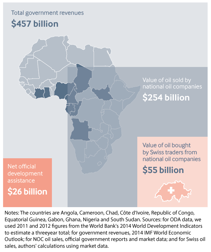 Big Spenders: Swiss Trading Companies, African Oil and the