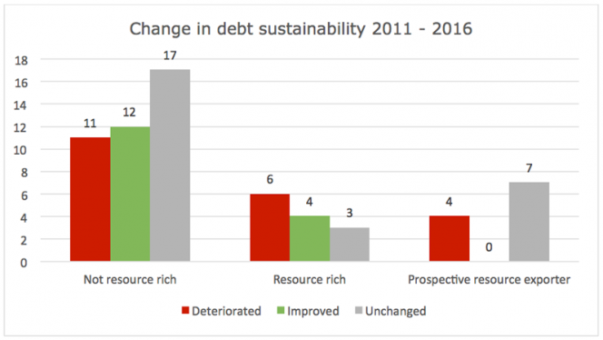 Debt Sustainability Challenges In ResourceRich Developing - Rich and poor countries list